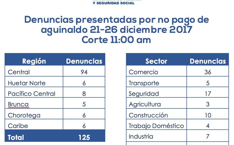 Fuente: Ministerio de Trabajo y Seguridad Social.