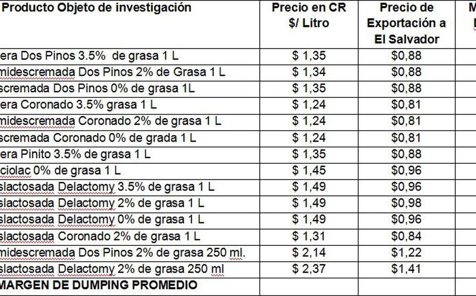 El siguiente es un cuadro de estudio de precios elaborado por el Ministerio de Economía de El Salvador.