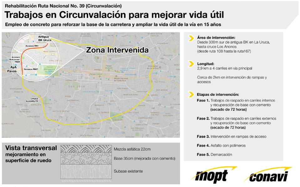 Fuente: Ministerio de Obras Públicas y Transportes (MOPT).